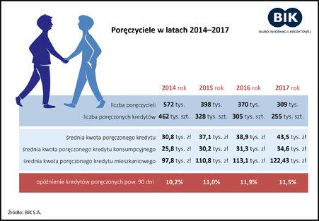 Poręczyciele w Polsce.
